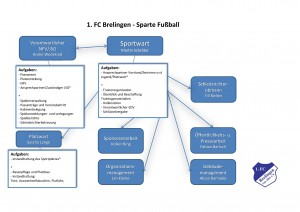 Organigramm 1. FC Brelingen-page-001